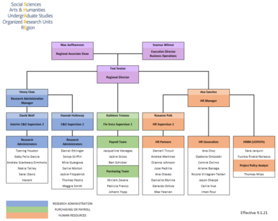 Image of the SHARE Org Chart